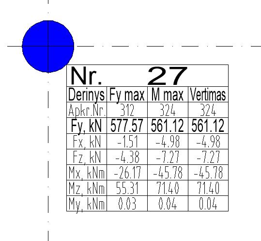 Atraminių reakcijų lentelė